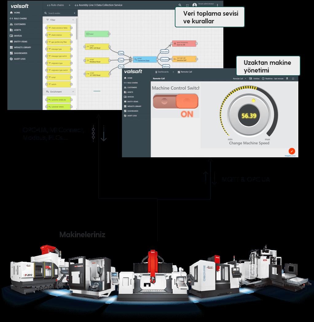 Endüstriyel IoT 2